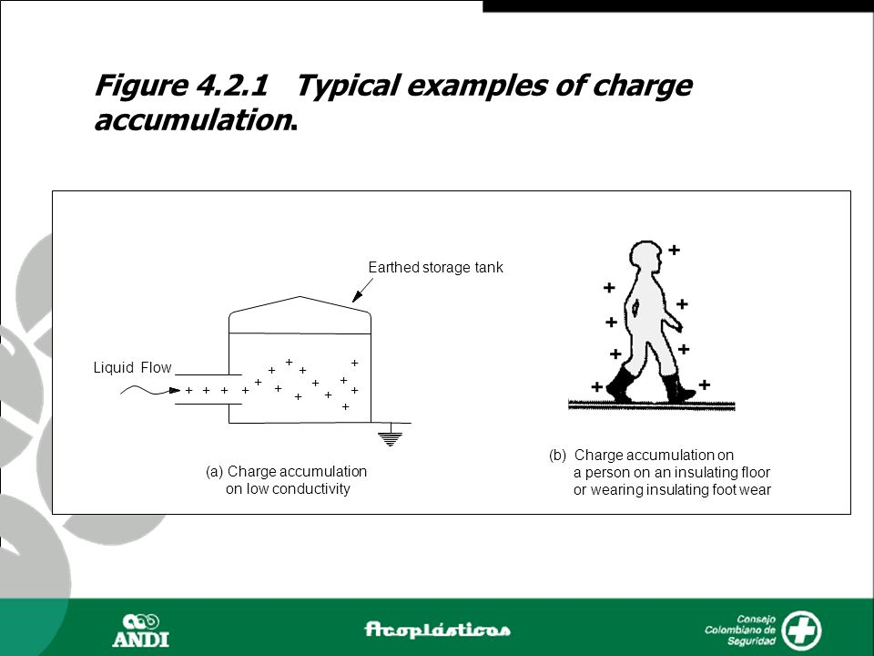 Figure 4.2.1 Typical examples of charge accumulation.