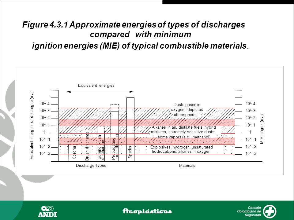 Figure 4.3.1 Approximate energies of types of discharges