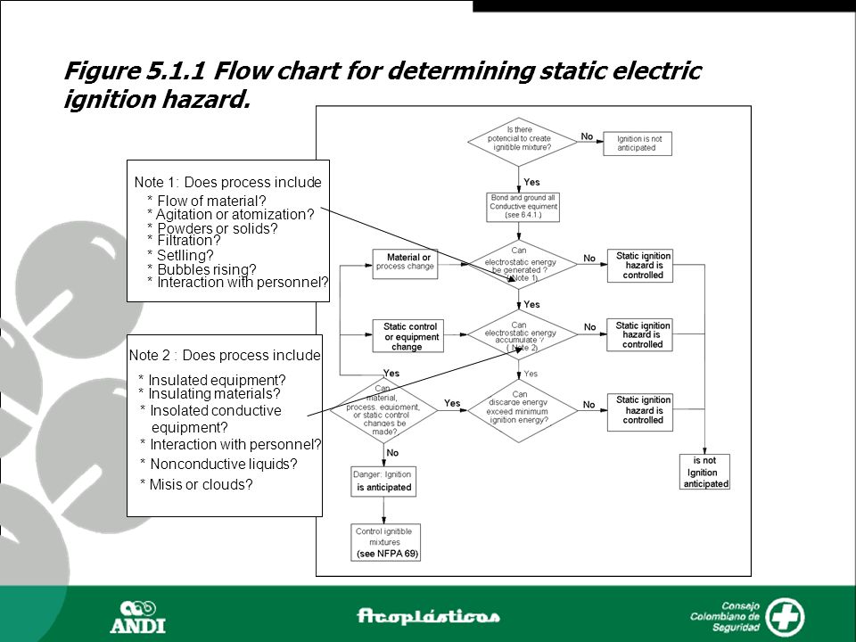 Figure 5.1.1 Flow chart for determining static electric ignition hazard.