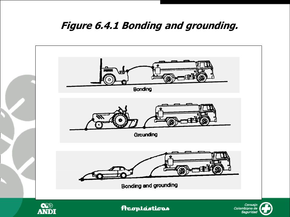 Figure 6.4.1 Bonding and grounding.