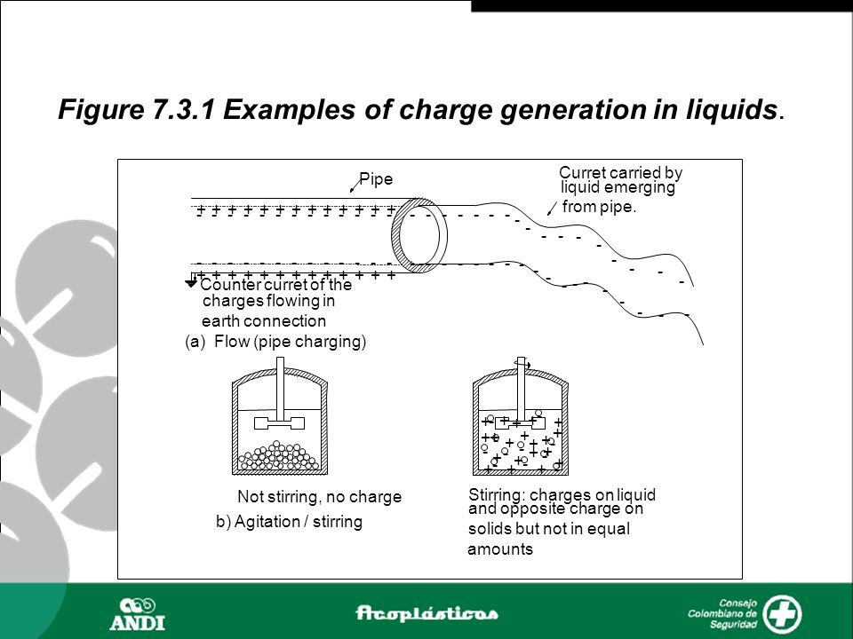 Figure 7.3.1 Examples of charge generation in liquids.