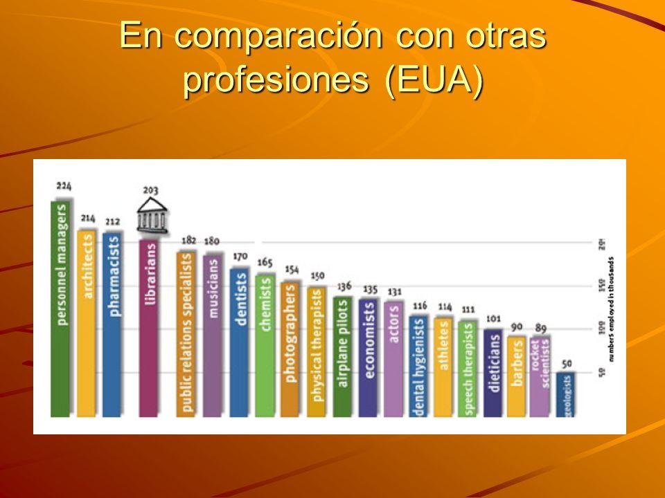 En comparación con otras profesiones (EUA)