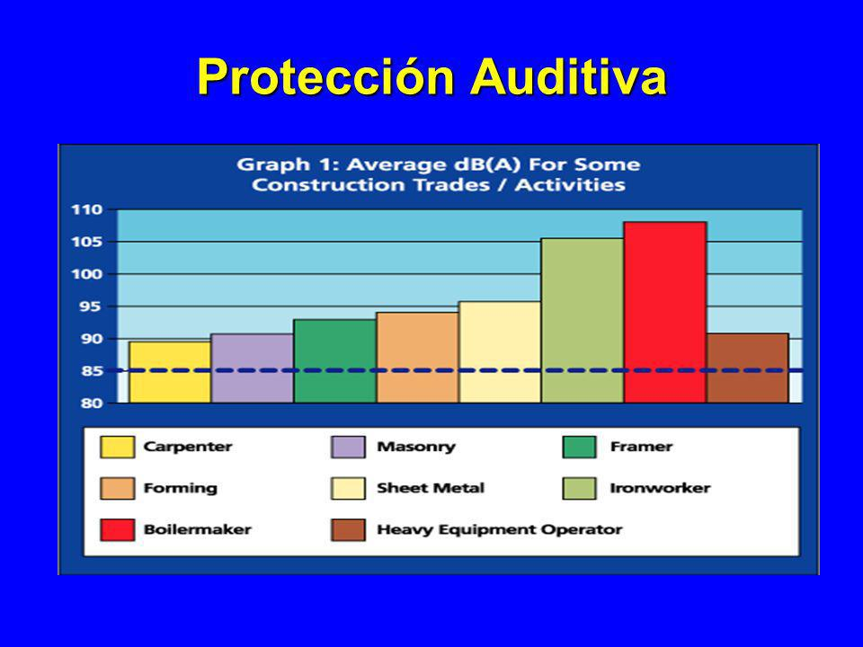 Protección Auditiva 1926.101 and 1926.52