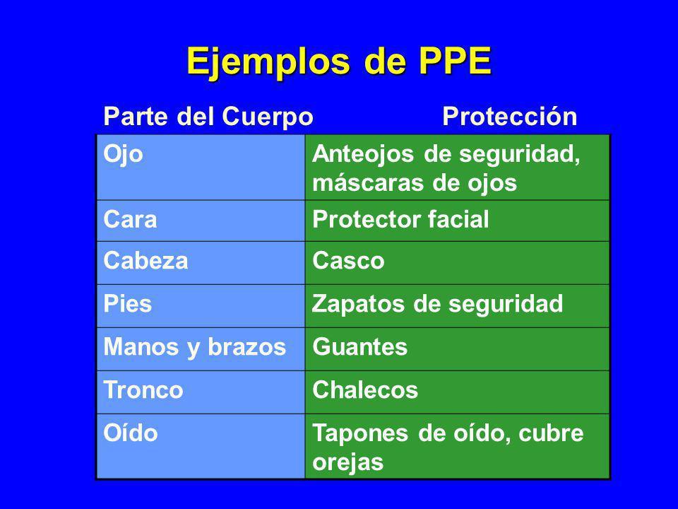 Ejemplos de PPE Parte del Cuerpo Protección Ojo