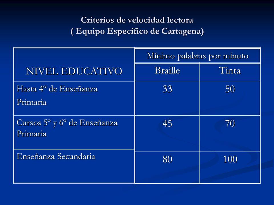 Criterios de velocidad lectora ( Equipo Específico de Cartagena)