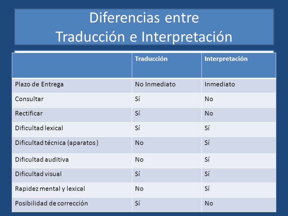 Diferencias entre Traducción e Interpretación
