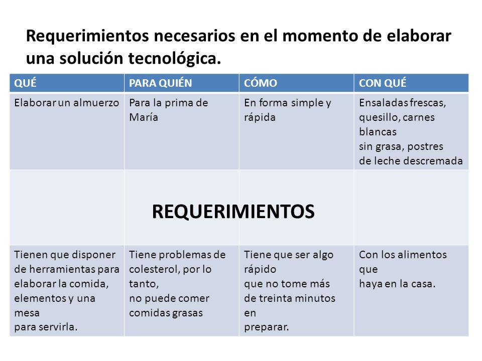 Requerimientos necesarios en el momento de elaborar una solución tecnológica.