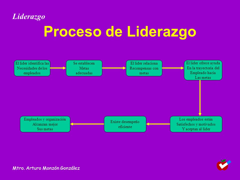 Proceso de Liderazgo Liderazgo Mtro. Arturo Monzón González
