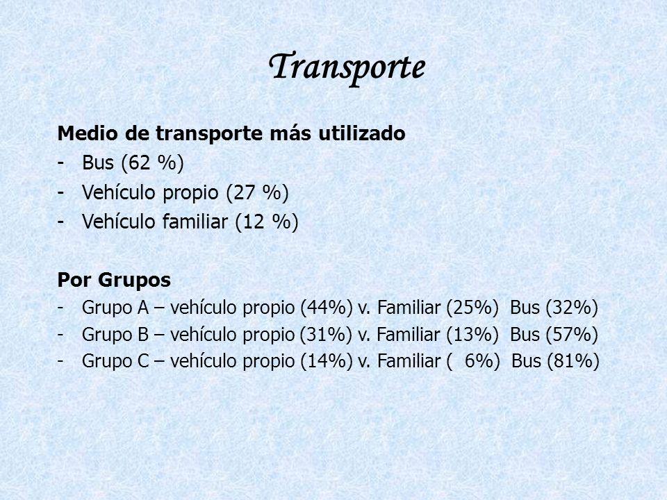 Transporte Medio de transporte más utilizado Bus (62 %)
