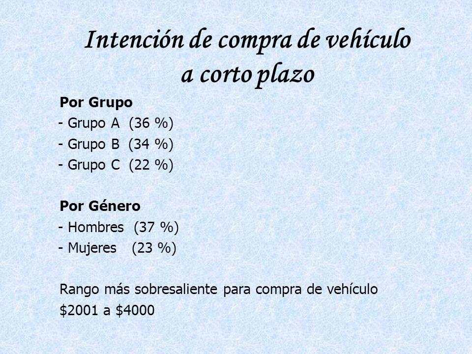 Intención de compra de vehículo