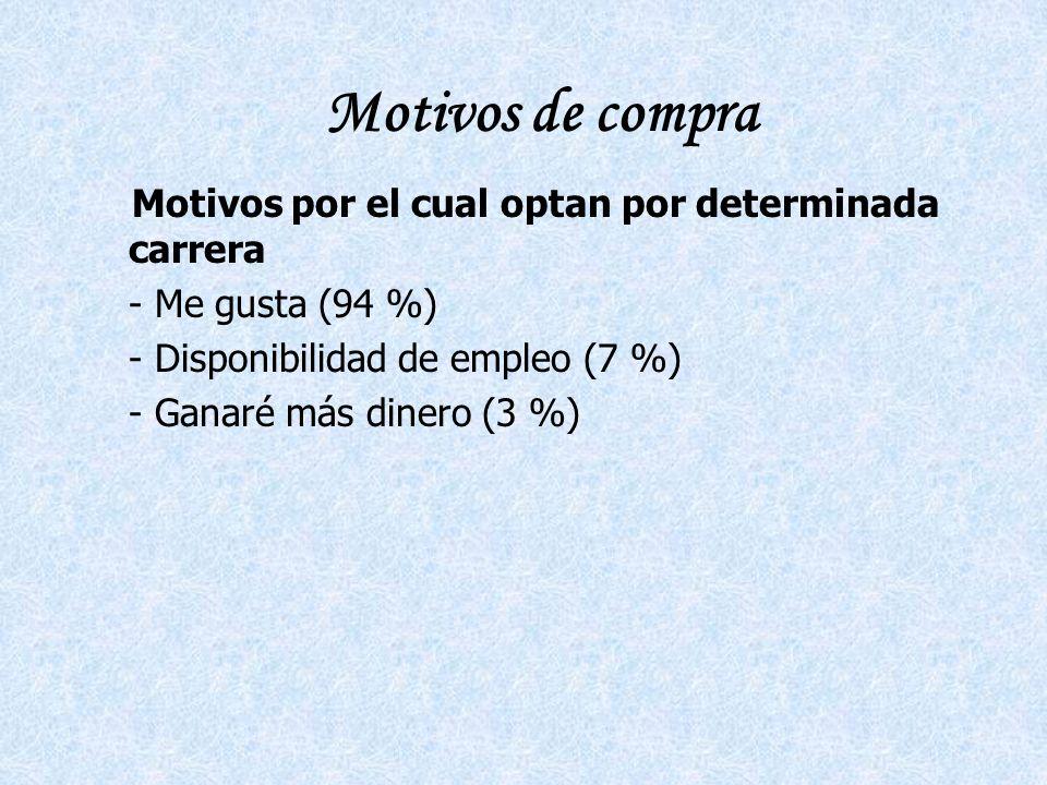 Motivos de compra Motivos por el cual optan por determinada carrera