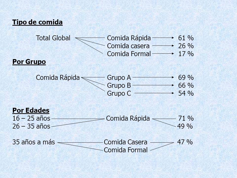 Tipo de comida Total Global Comida Rápida 61 % Comida casera 26 % Comida Formal 17 % Por Grupo.
