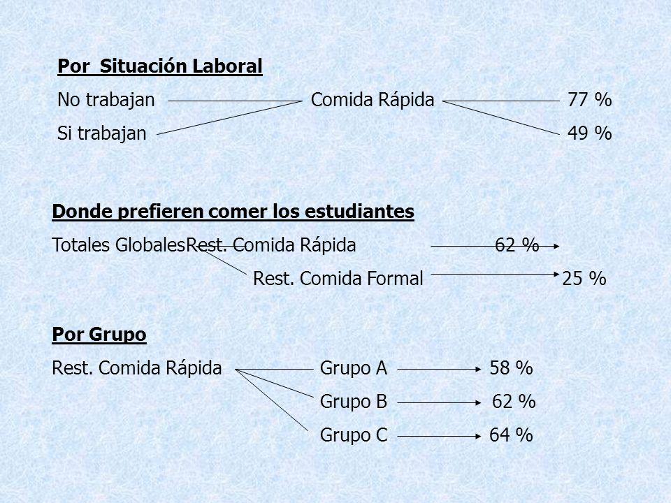 Por Situación Laboral No trabajan Comida Rápida 77 % Si trabajan 49 %