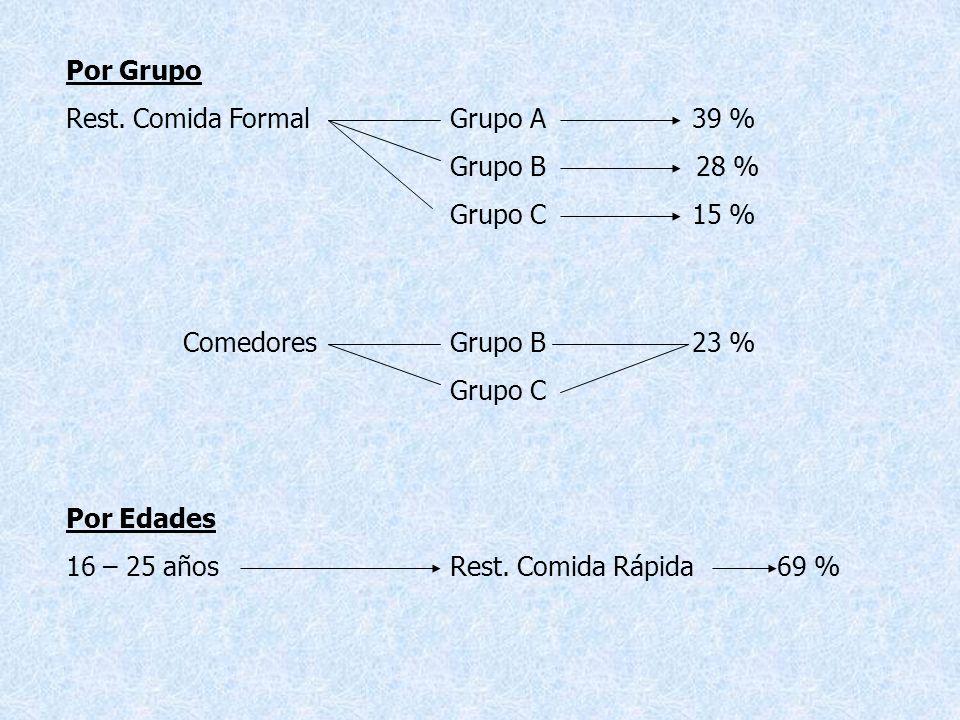 Por Grupo Rest. Comida Formal Grupo A 39 % Grupo B 28 % Grupo C 15 %