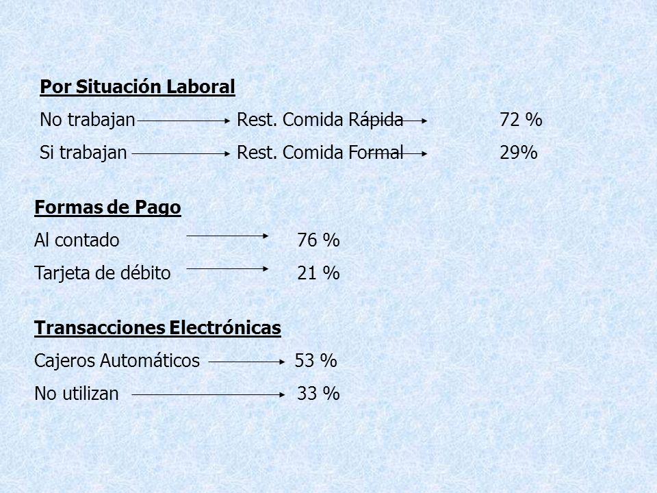 Por Situación Laboral No trabajan Rest. Comida Rápida 72 % Si trabajan Rest. Comida Formal 29%