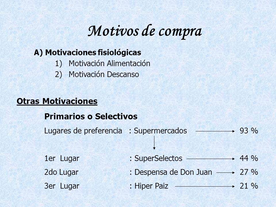 Motivos de compra Otras Motivaciones Primarios o Selectivos