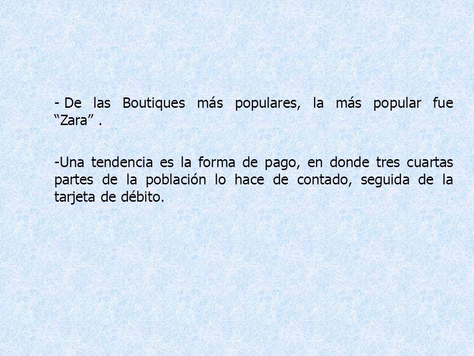 De las Boutiques más populares, la más popular fue Zara .