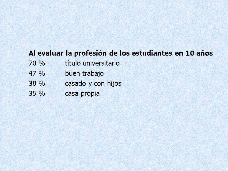 Al evaluar la profesión de los estudiantes en 10 años