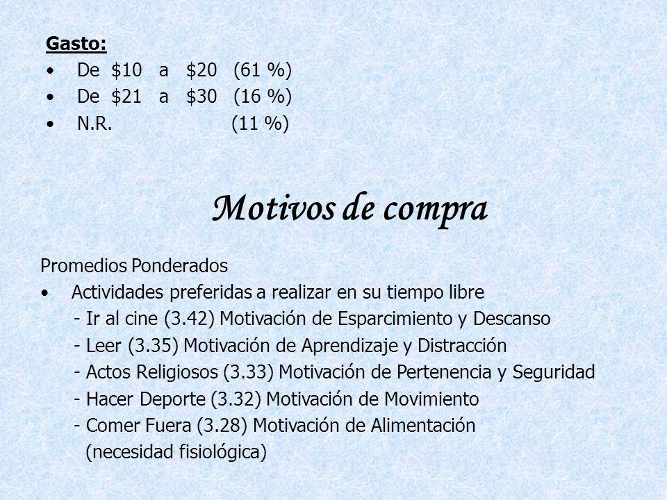 Motivos de compra Gasto: De $10 a $20 (61 %) De $21 a $30 (16 %)