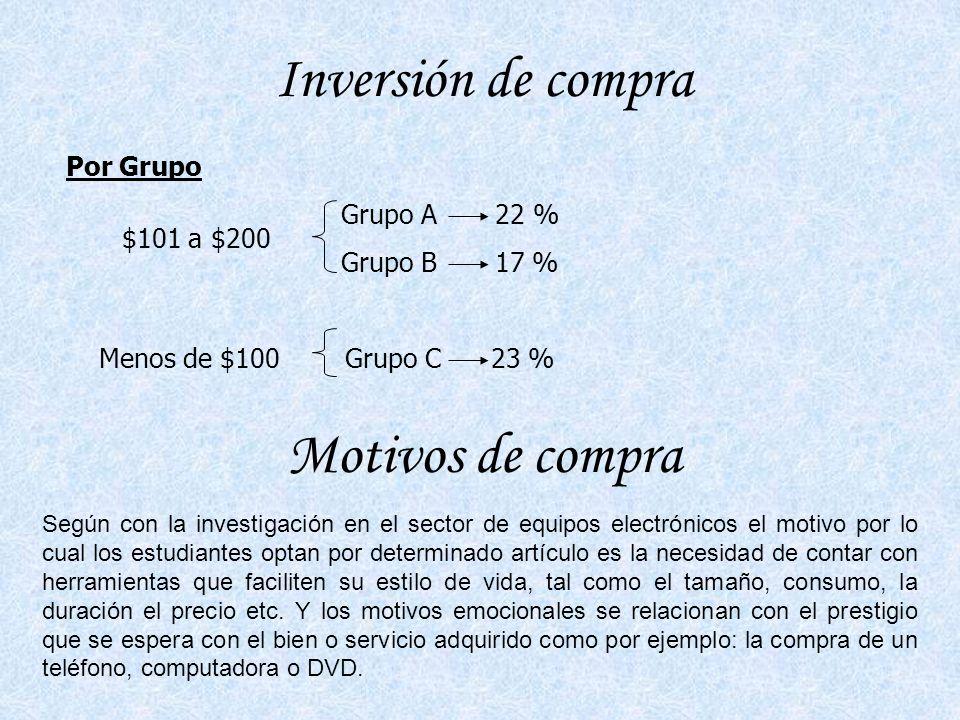 Inversión de compra Motivos de compra Por Grupo Grupo A 22 %