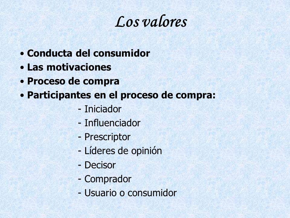 Los valores Conducta del consumidor Las motivaciones Proceso de compra