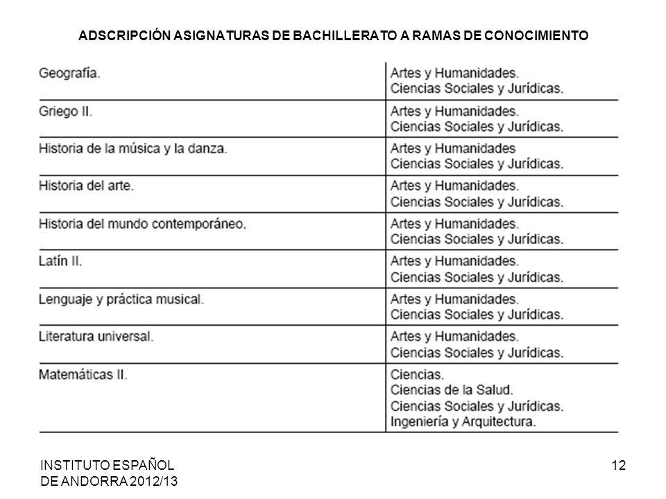 ADSCRIPCIÓN ASIGNATURAS DE BACHILLERATO A RAMAS DE CONOCIMIENTO