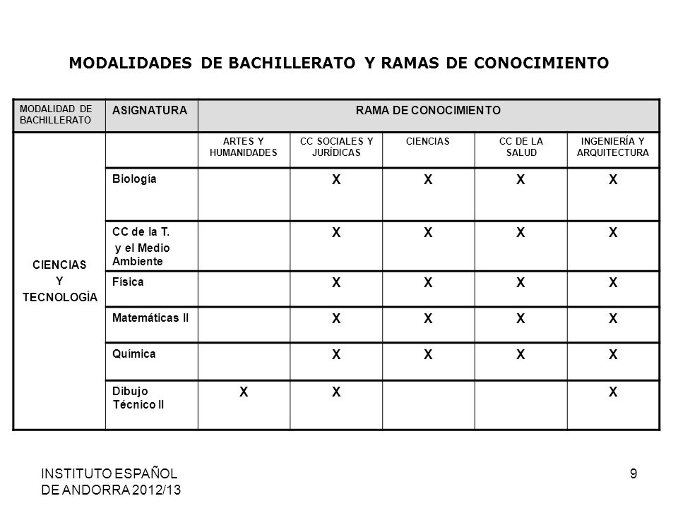 MODALIDADES DE BACHILLERATO Y RAMAS DE CONOCIMIENTO