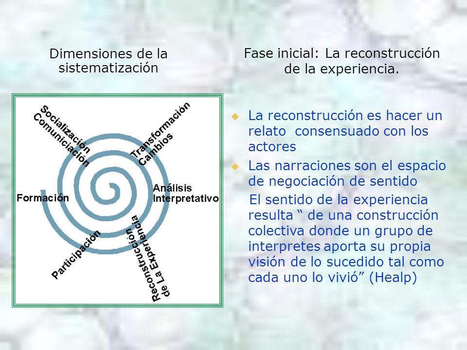 Dimensiones de la sistematización