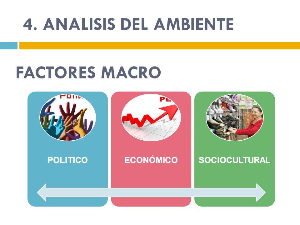 4. ANALISIS DEL AMBIENTE FACTORES MACRO POLITICO ECONÓMICO
