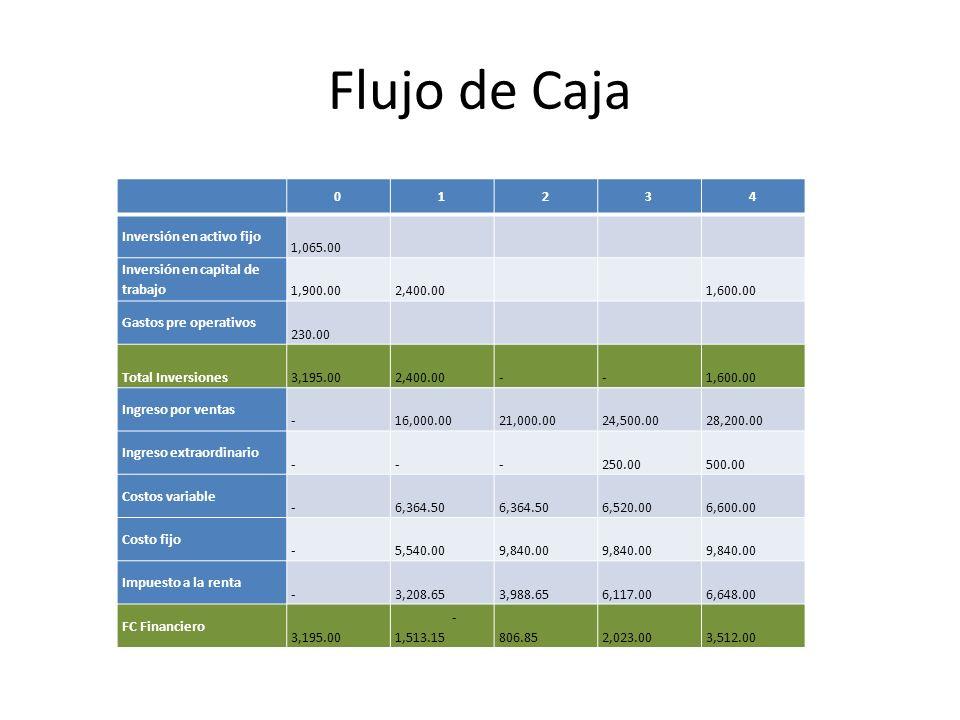 Flujo de Caja 1 2 3 4 Inversión en activo fijo 1,065.00