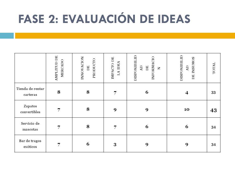FASE 2: EVALUACIÓN DE IDEAS