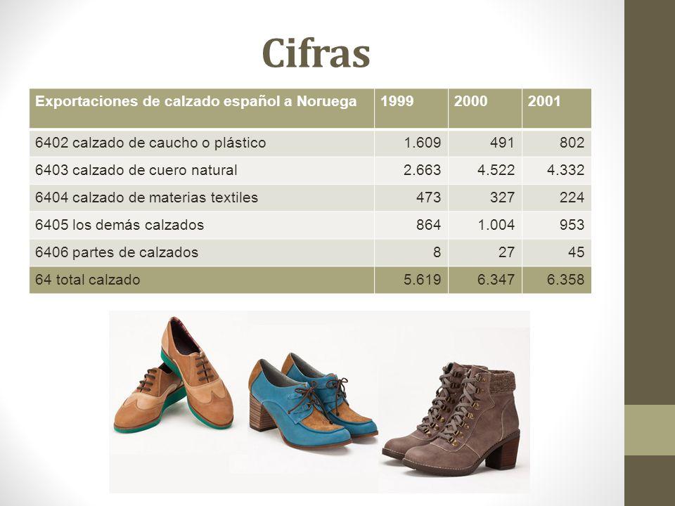 Cifras Exportaciones de calzado español a Noruega 1999 2000 2001