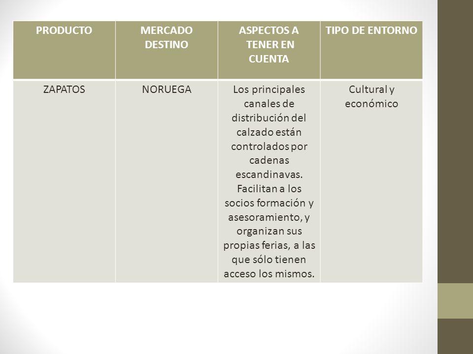 PRODUCTO MERCADO. DESTINO. ASPECTOS A. TENER EN CUENTA. TIPO DE ENTORNO. ZAPATOS. NORUEGA.