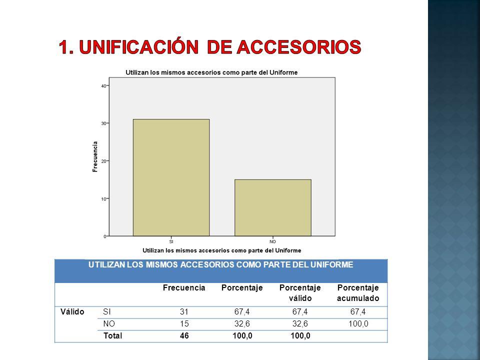 1. UNIFICACIÓN DE ACCESORIOS