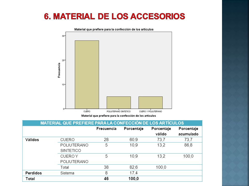 6. MATERIAL DE LOS ACCESORIOS