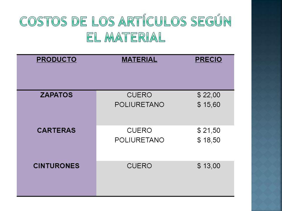 COSTOS DE LOS ARTÍCULOS SEGÚN EL MATERIAL