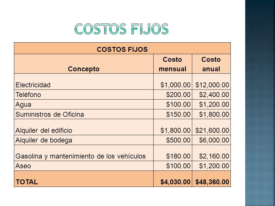 COSTOS FIJOS COSTOS FIJOS Concepto Costo mensual Costo anual