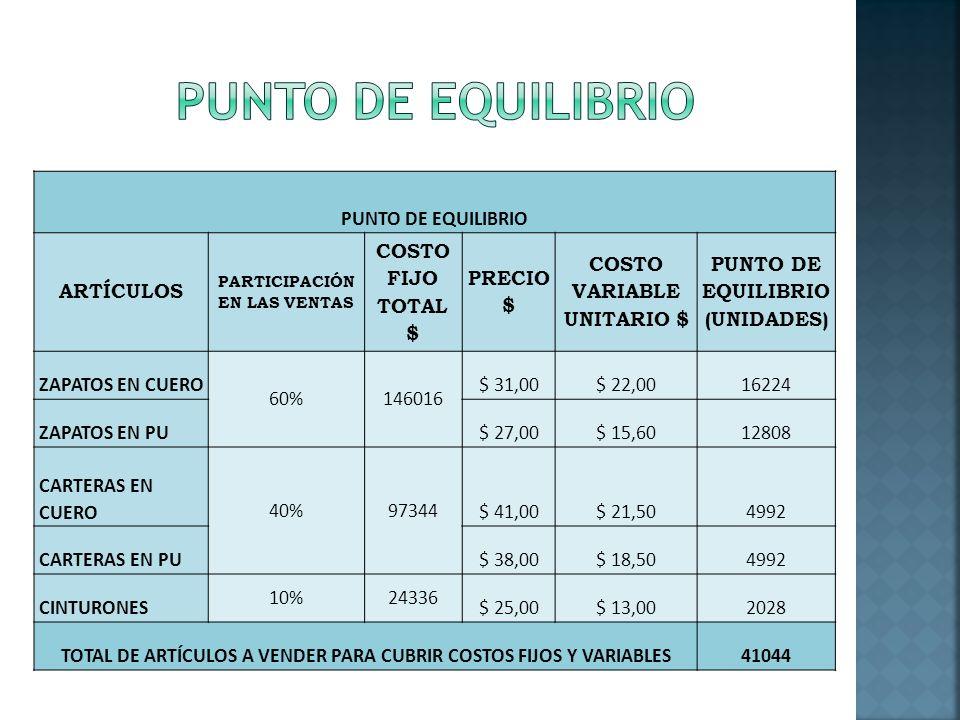 PUNTO DE EQUILIBRIO PUNTO DE EQUILIBRIO ARTÍCULOS COSTO FIJO TOTAL $