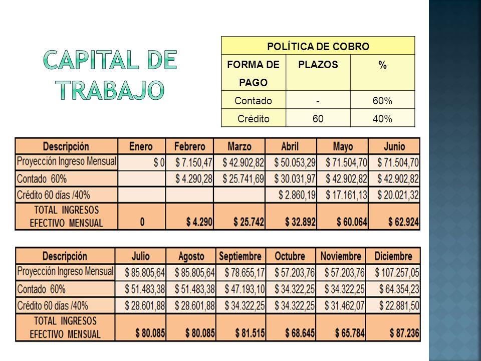 CAPITAL DE TRABAJO POLÍTICA DE COBRO FORMA DE PAGO PLAZOS % Contado -