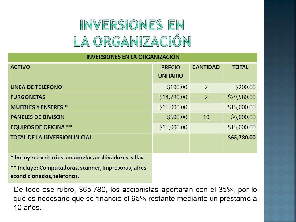 INVERSIONES EN LA ORGANIZACIÓN