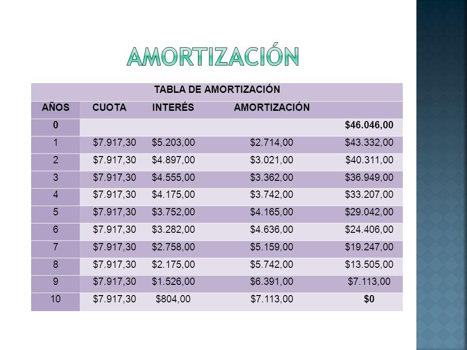 AMORTIZACIÓN TABLA DE AMORTIZACIÓN AÑOS CUOTA INTERÉS AMORTIZACIÓN