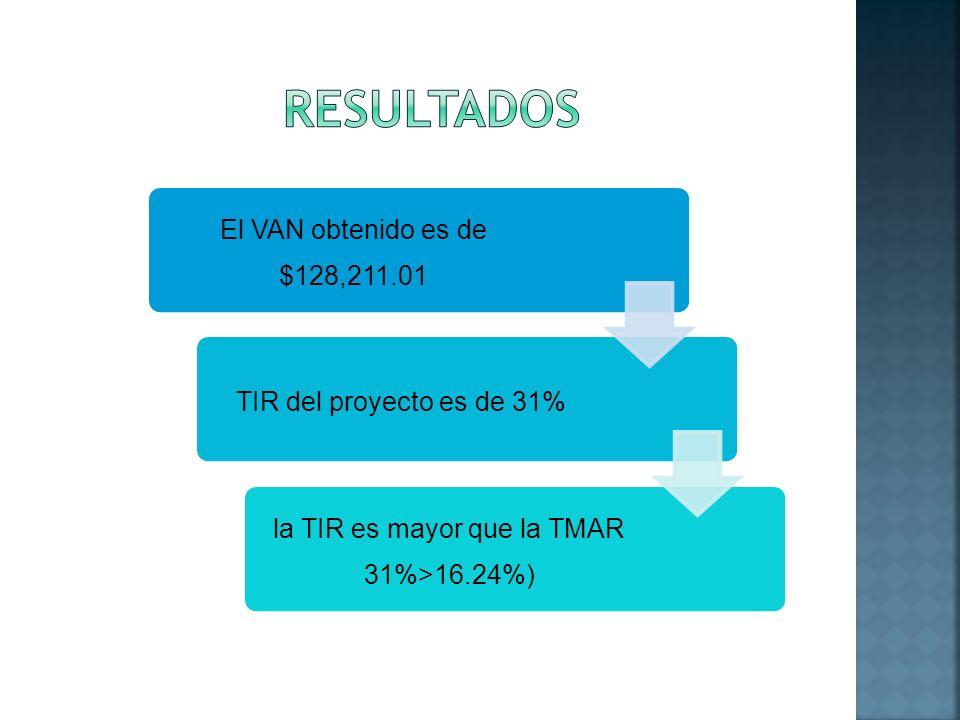 la TIR es mayor que la TMAR 31%>16.24%)