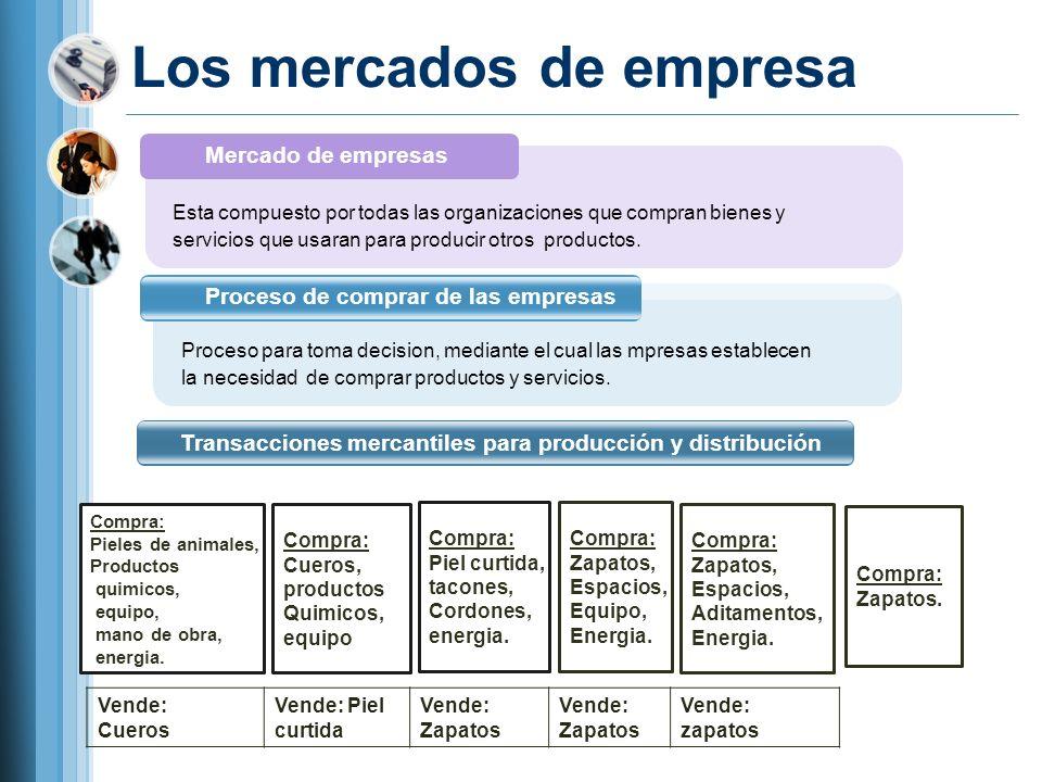 Los mercados de empresa