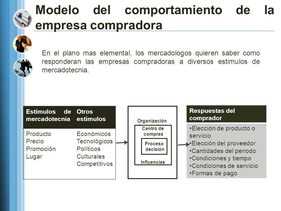 Modelo del comportamiento de la empresa compradora