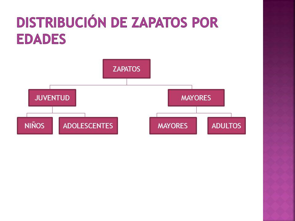 DISTRIBUCIÓN DE ZAPATOS POR EDADES