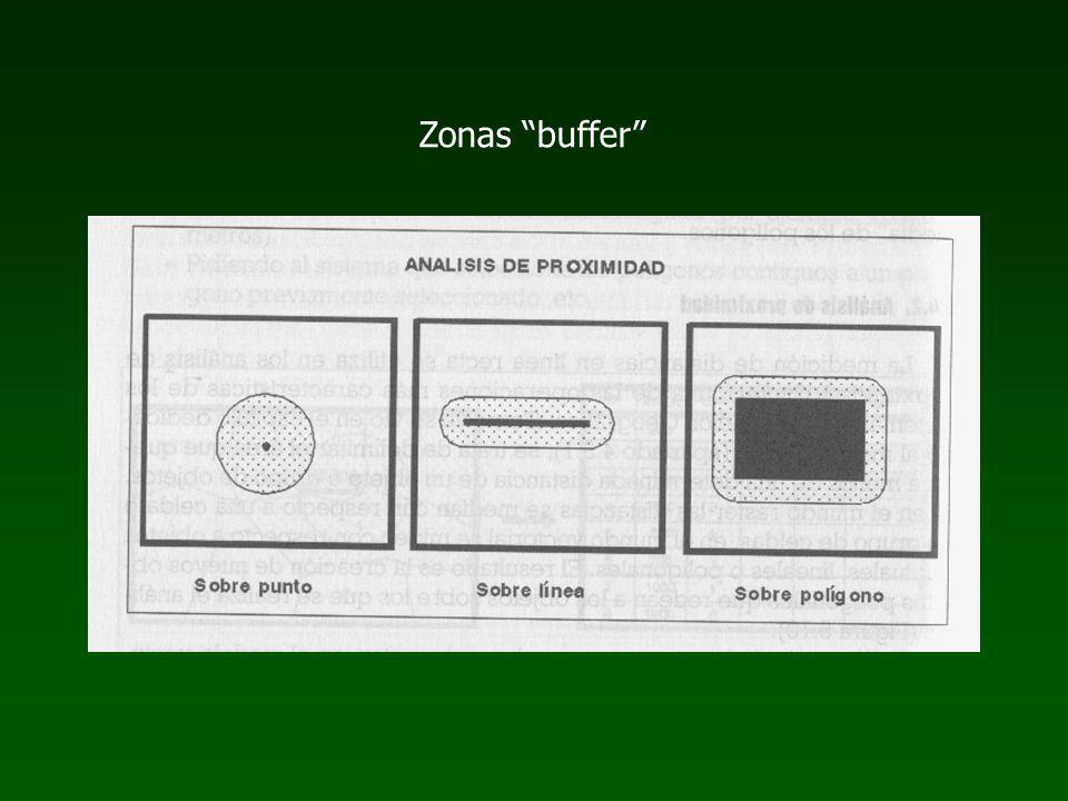 Zonas buffer