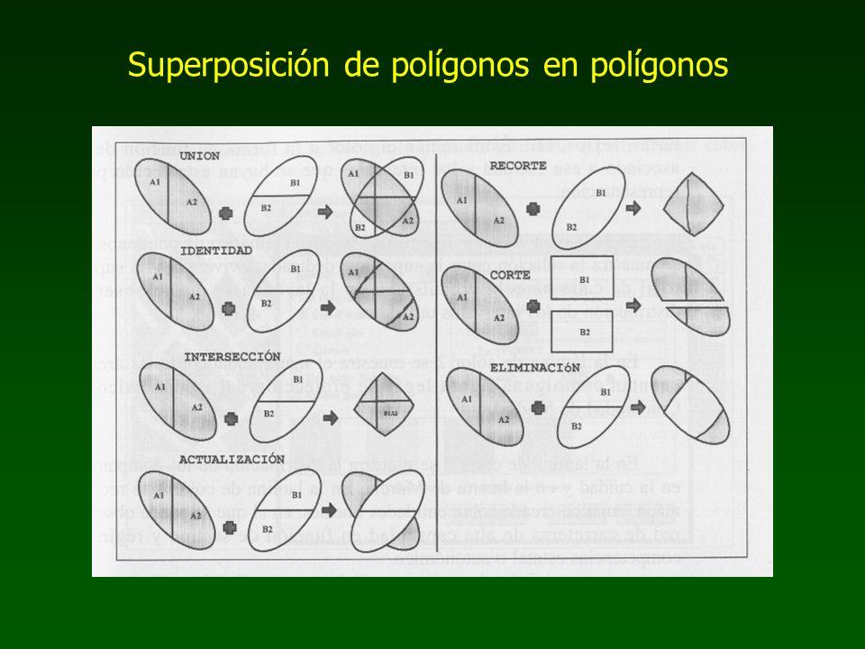Superposición de polígonos en polígonos
