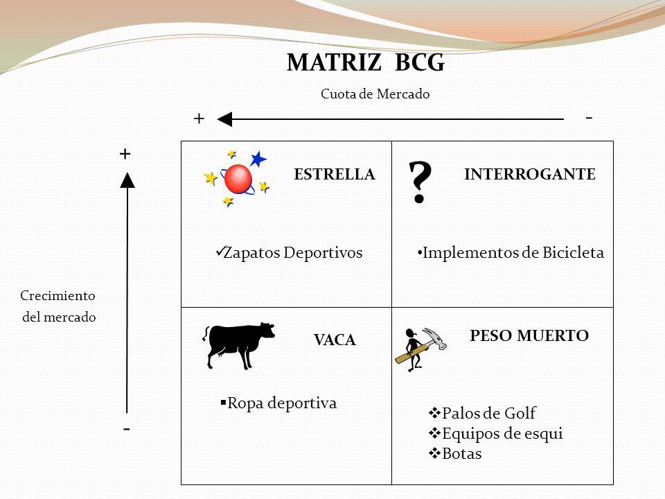MATRIZ BCG + - + - ESTRELLA INTERROGANTE Zapatos Deportivos