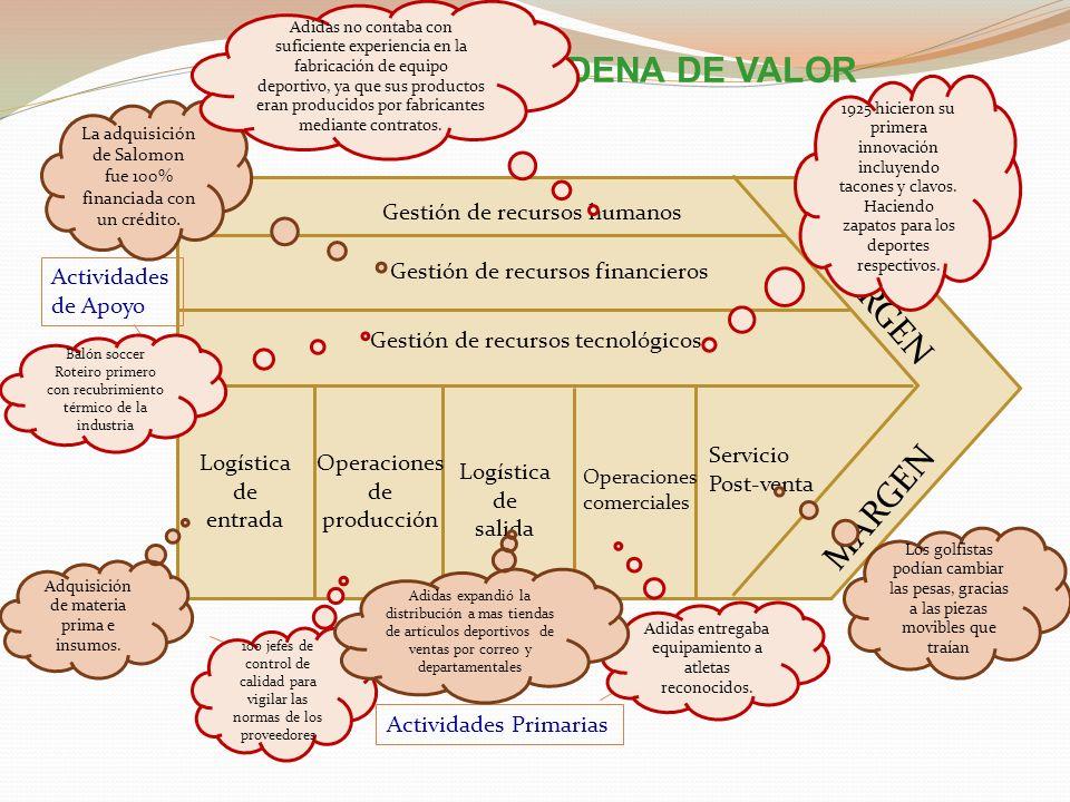 CADENA DE VALOR MARGEN Gestión de recursos humanos Actividades