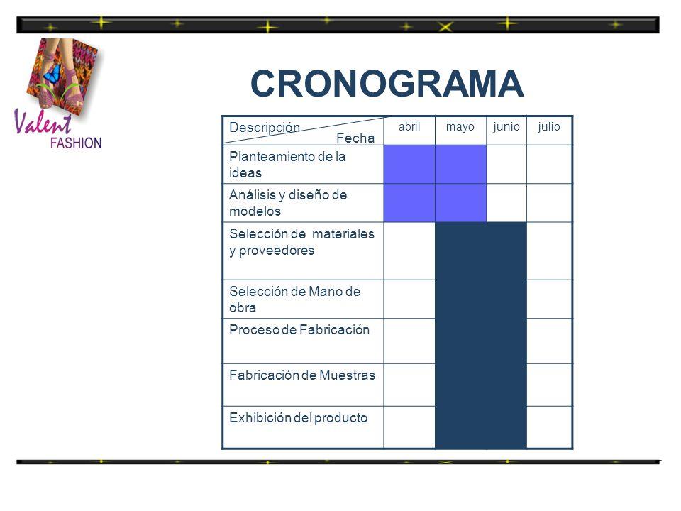 CRONOGRAMA Descripción Planteamiento de la ideas